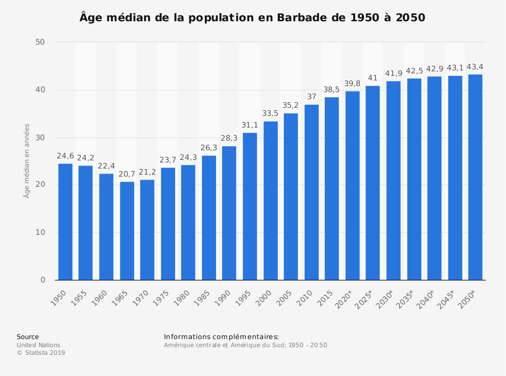 Statistique: Âge médian de la population en Barbade de 1950 à 2050 | Statista