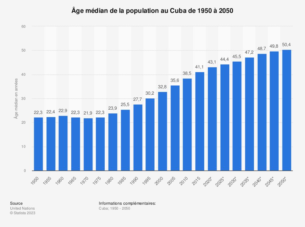 Statistique: Âge médian de la population au Cuba de 1950 à 2050 | Statista