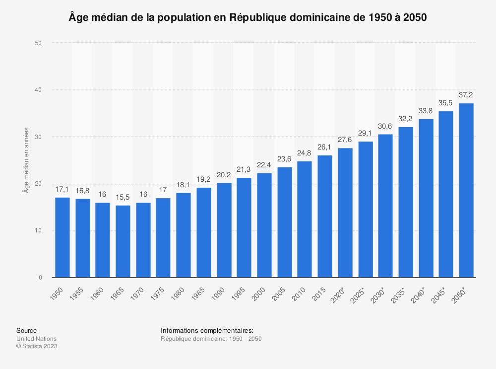 Statistique: Âge médian de la population en République dominicaine de 1950 à 2050   Statista