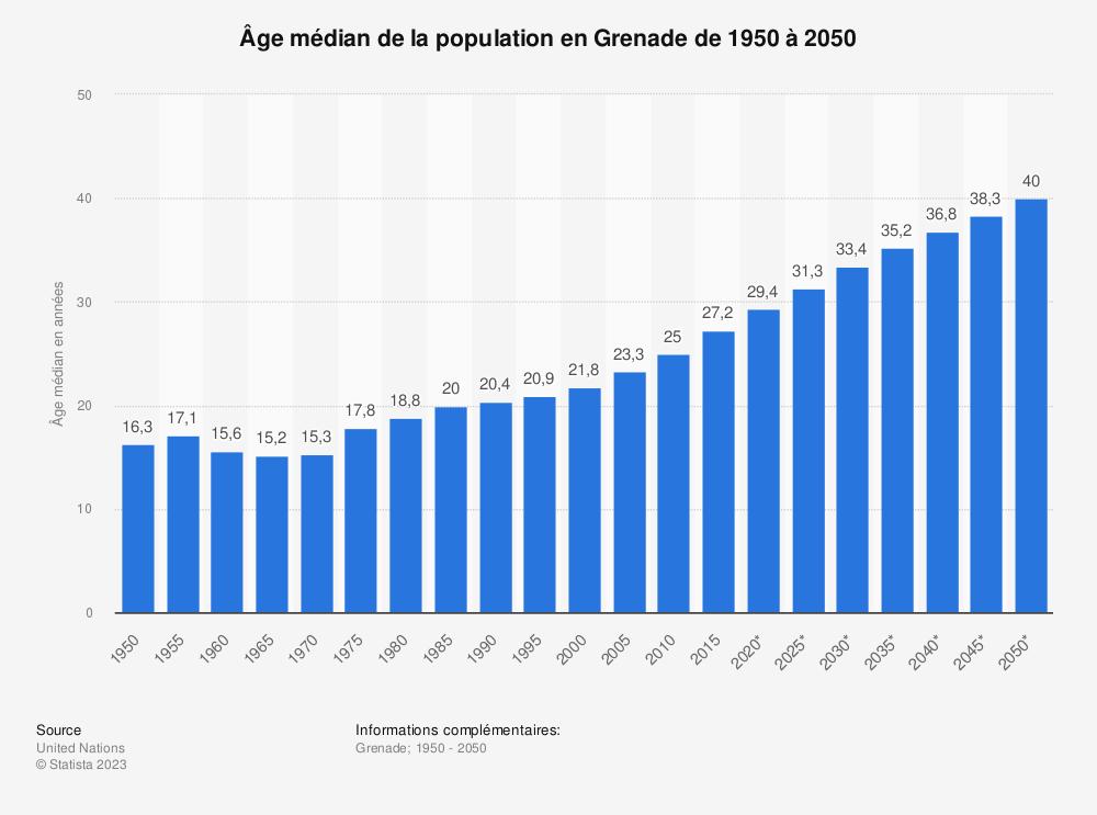 Statistique: Âge médian de la population en Grenade de 1950 à 2050 | Statista