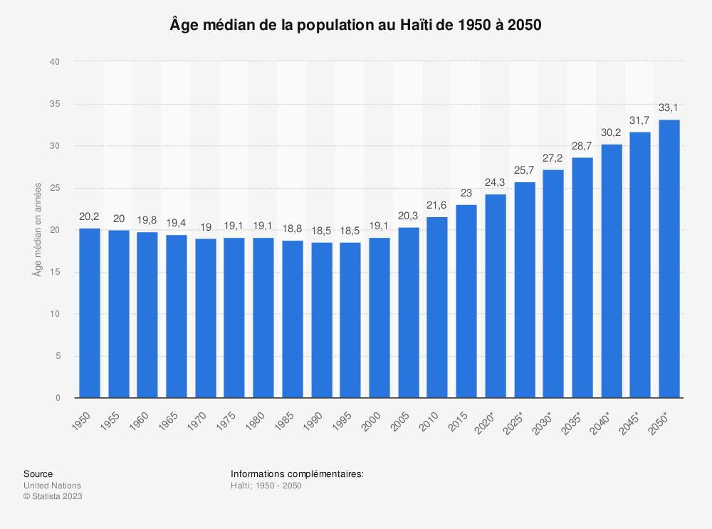 Statistique: Âge médian de la population au Haïti de 1950 à 2050 | Statista