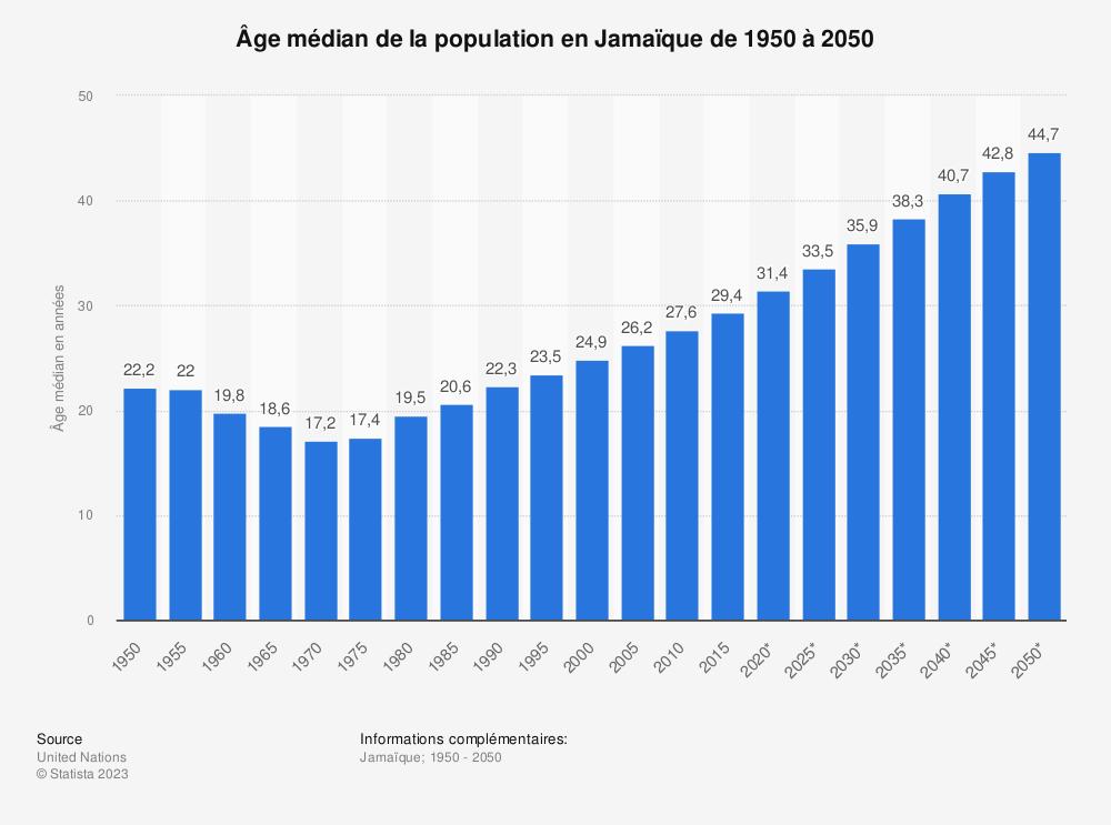Statistique: Âge médian de la population en Jamaïque de 1950 à 2050 | Statista
