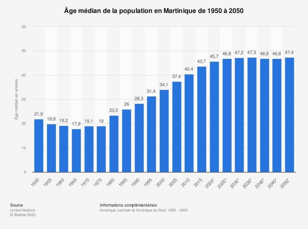 Statistique: Âge médian de la population en Martinique de 1950 à 2050 | Statista