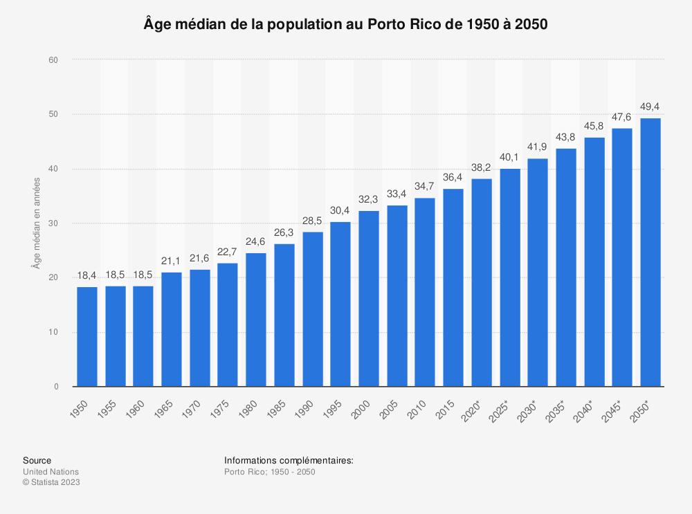 Statistique: Âge médian de la population au Porto Rico de 1950 à 2050 | Statista