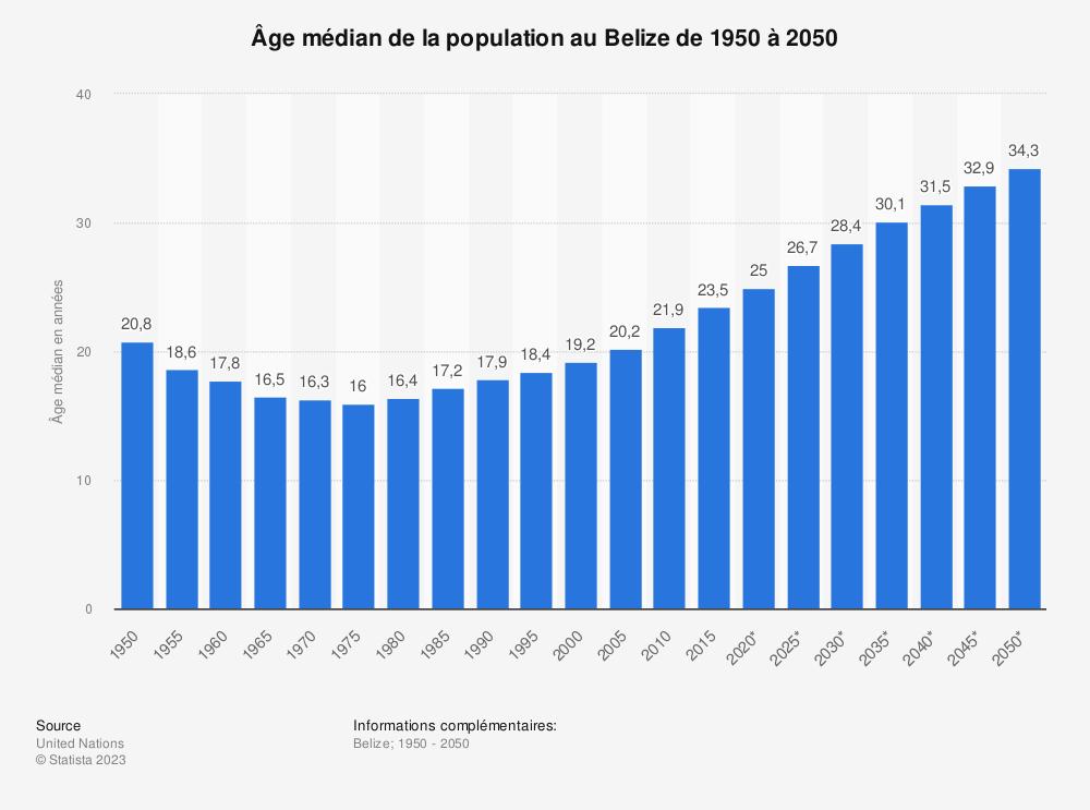 Statistique: Âge médian de la population au Belize de 1950 à 2050 | Statista