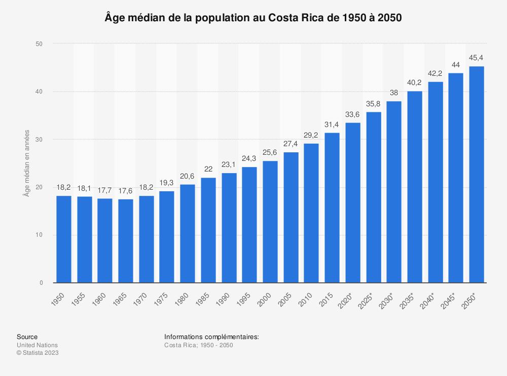 Statistique: Âge médian de la population au Costa Rica de 1950 à 2050 | Statista