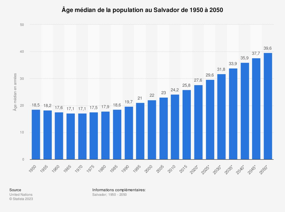 Statistique: Âge médian de la population au Salvador de 1950 à 2050 | Statista