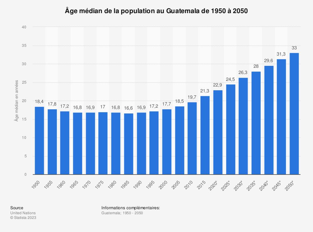 Statistique: Âge médian de la population au Guatemala de 1950 à 2050 | Statista