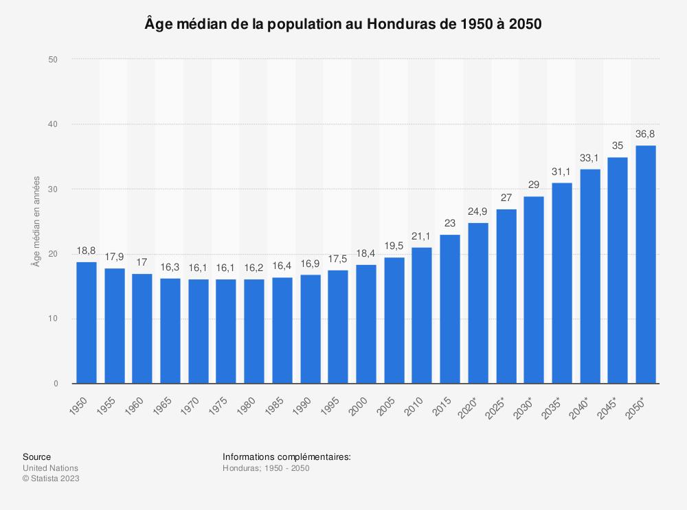 Statistique: Âge médian de la population au Honduras de 1950 à 2050 | Statista