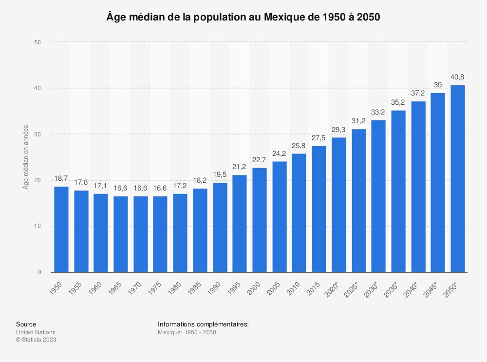 Statistique: Âge médian de la population au Mexique de 1950 à 2050 | Statista