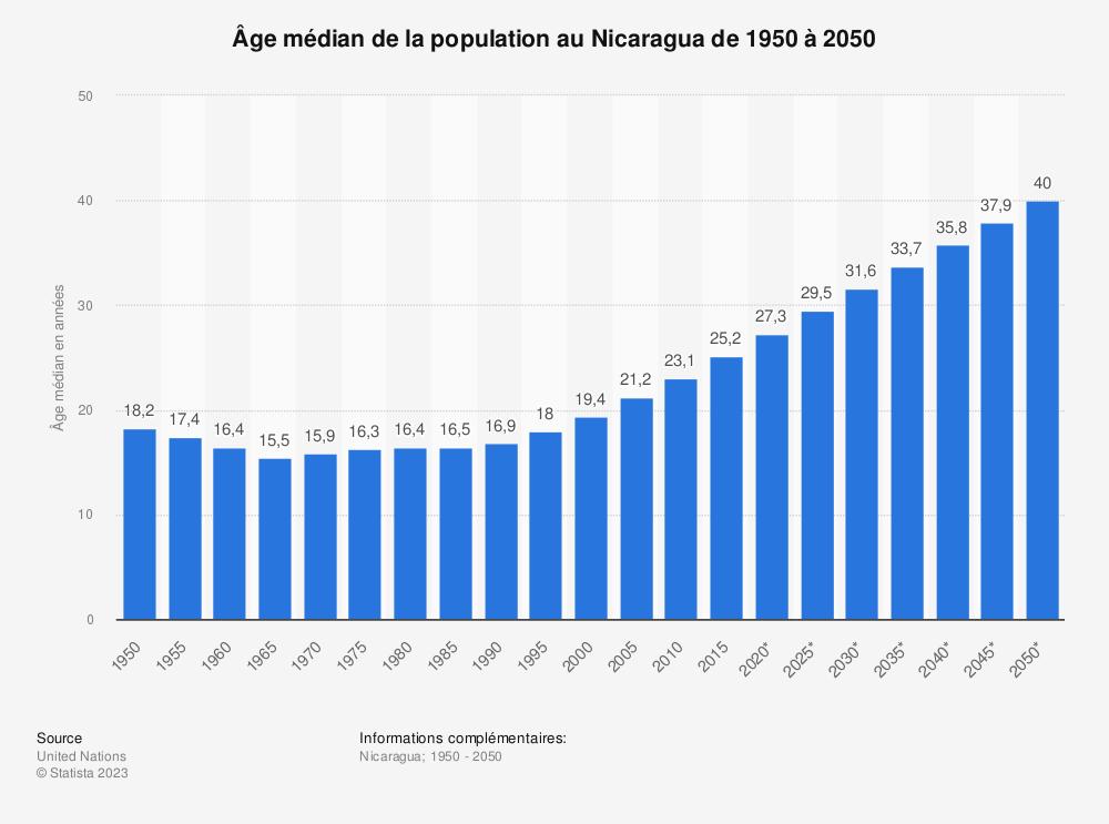 Statistique: Âge médian de la population au Nicaragua de 1950 à 2050 | Statista