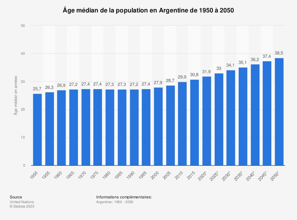 Statistique: Âge médian de la population en Argentine de 1950 à 2050 | Statista