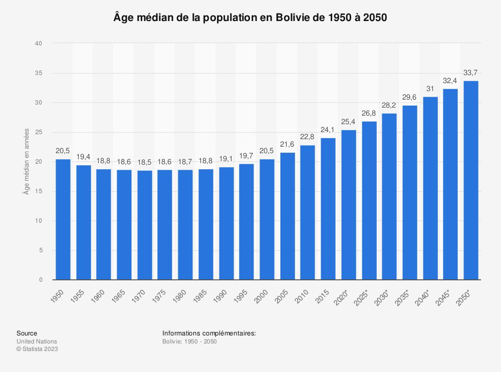 Statistique: Âge médian de la population en Bolivie de 1950 à 2050 | Statista