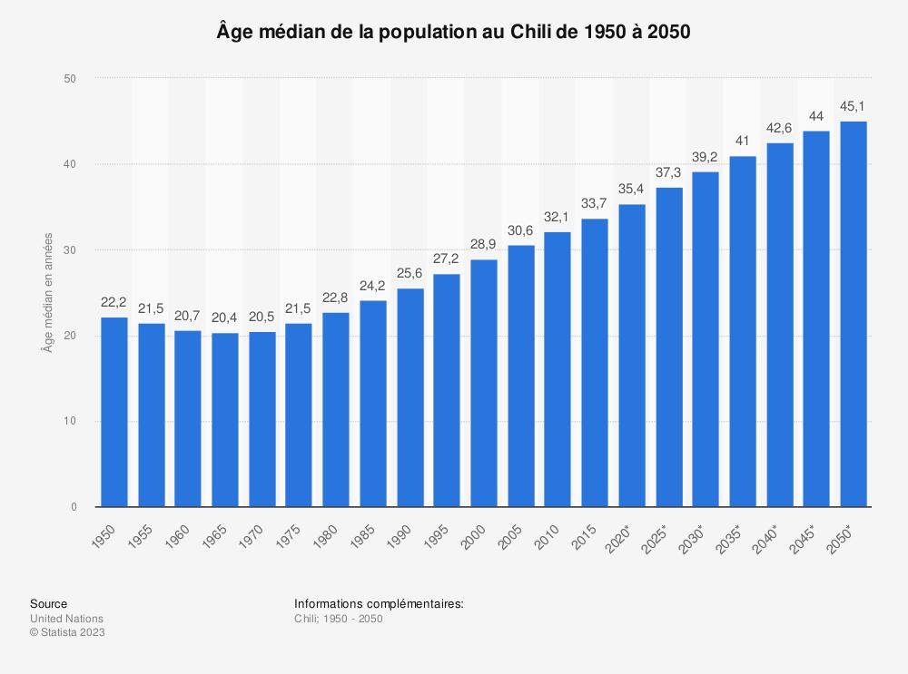 Statistique: Âge médian de la population au Chili de 1950 à 2050 | Statista