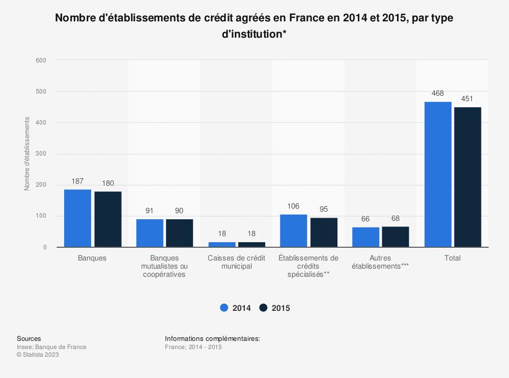 Statistique: Nombre d'établissements de crédit agréés en France en 2014 et 2015, par type d'institution* | Statista