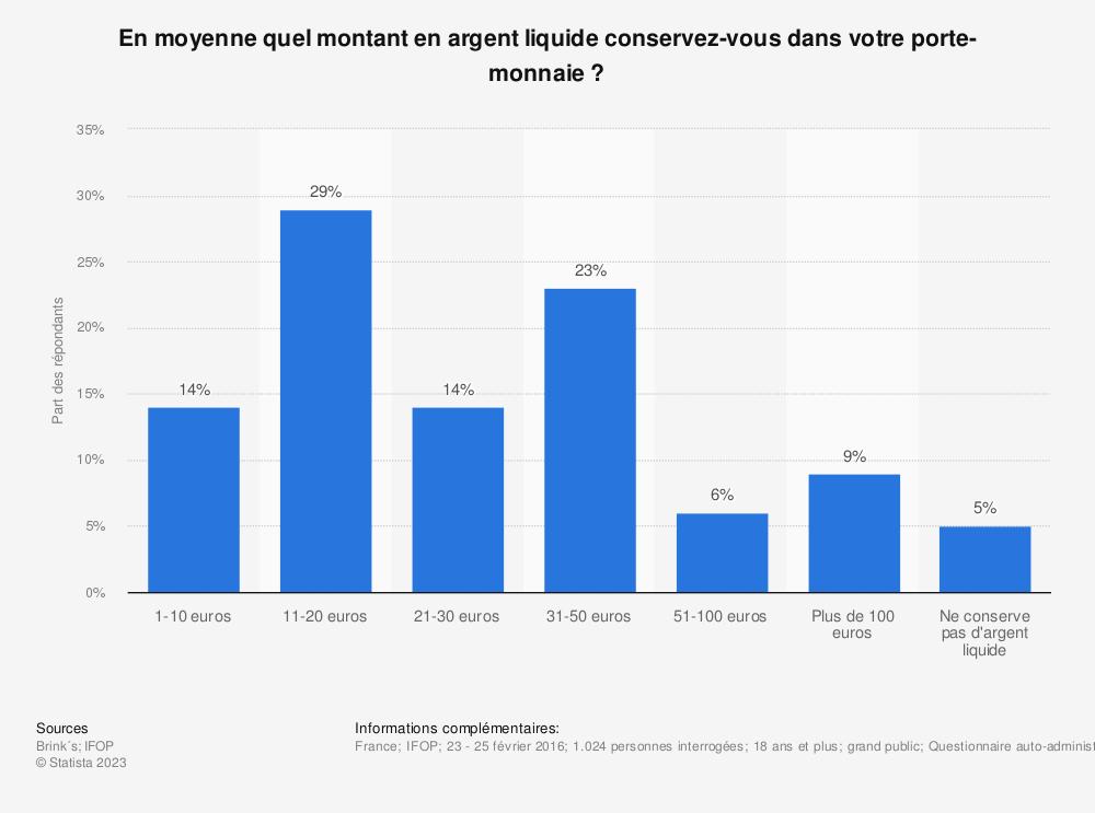 Statistique: En moyenne quel montant en argent liquide conservez-vous dans votre porte-monnaie ? | Statista