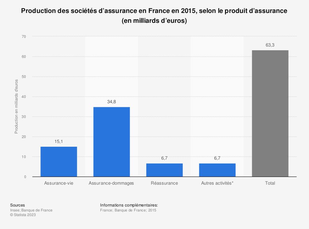 Statistique: Production des sociétés d'assurance en France en 2015, selon le produit d'assurance (en milliards d'euros) | Statista