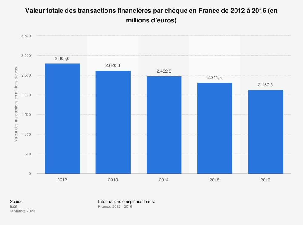 Statistique: Valeur totale des transactions financières par chèque en France de 2012 à 2016 (en millions d'euros) | Statista