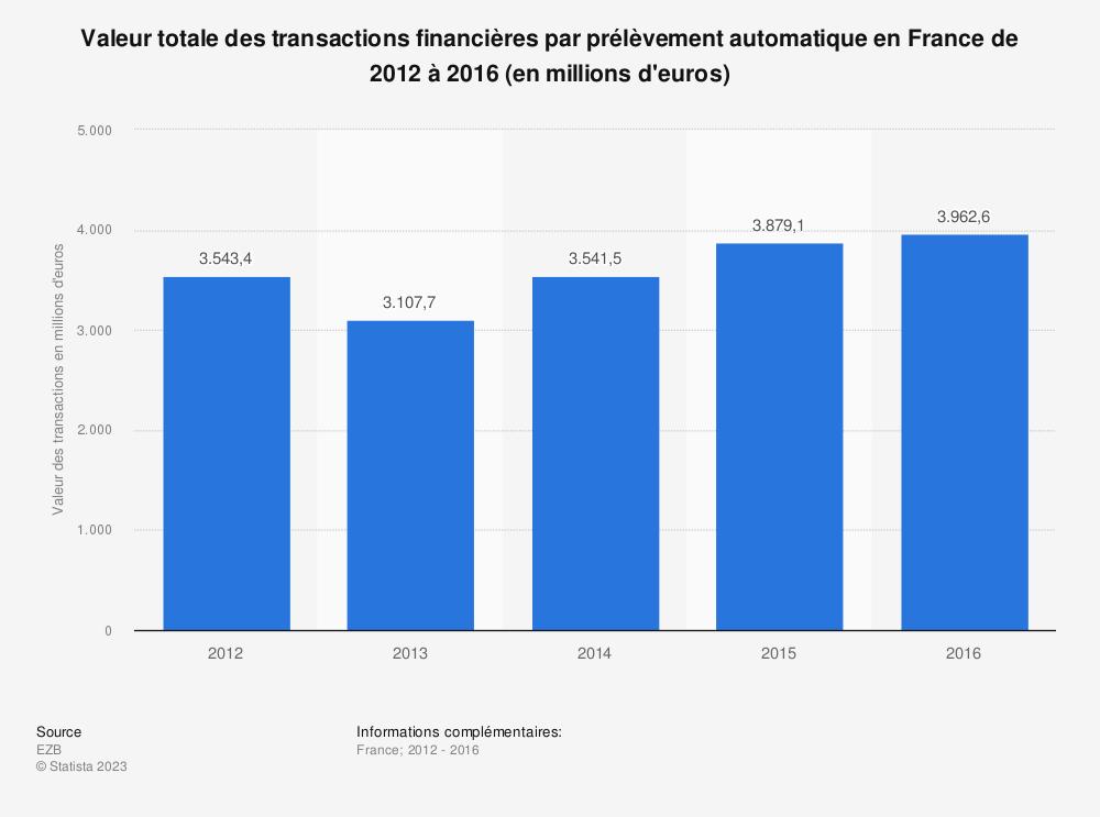 Statistique: Valeur totale des transactions financières par prélèvement automatique en France de 2012 à 2016 (en millions d'euros) | Statista