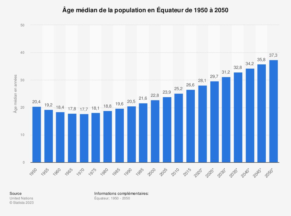 Statistique: Âge médian de la population en Équateur de 1950 à 2050 | Statista