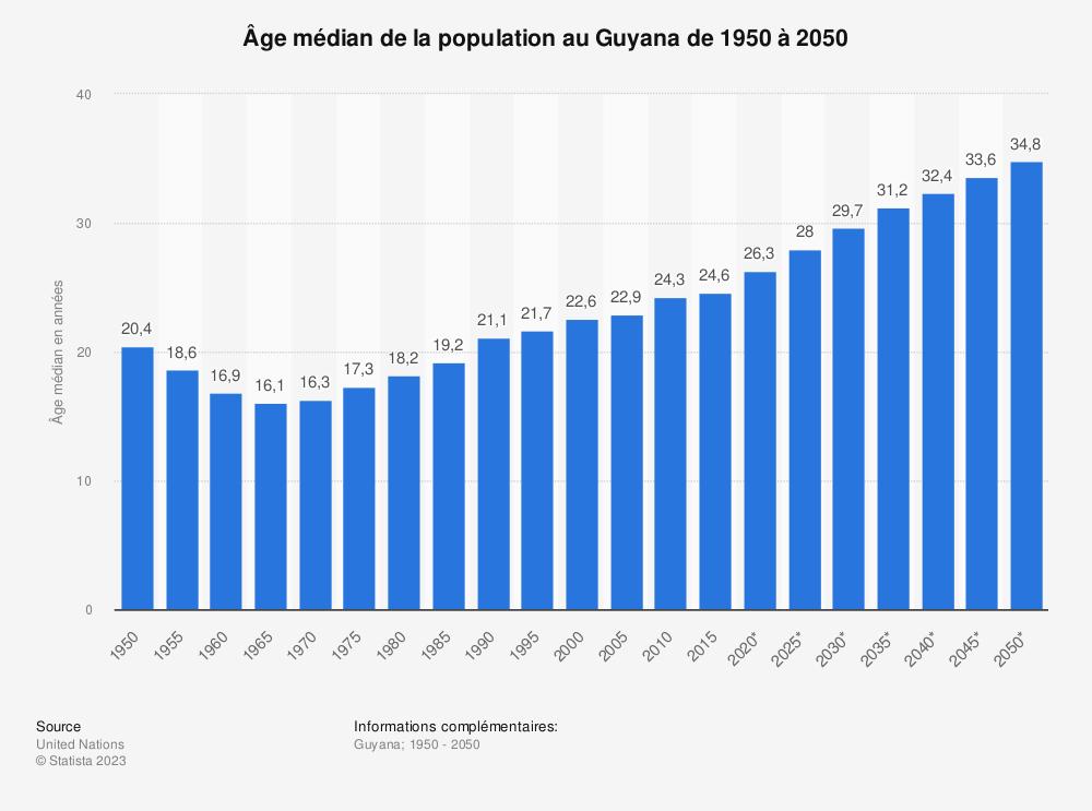 Statistique: Âge médian de la population au Guyana de 1950 à 2050 | Statista