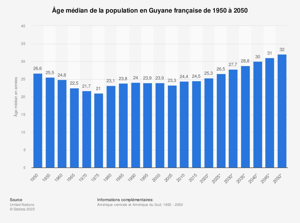 Statistique: Âge médian de la population en Guyane française de 1950 à 2050 | Statista