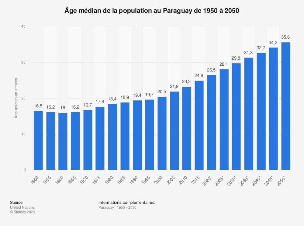 Statistique: Âge médian de la population au Paraguay de 1950 à 2050 | Statista