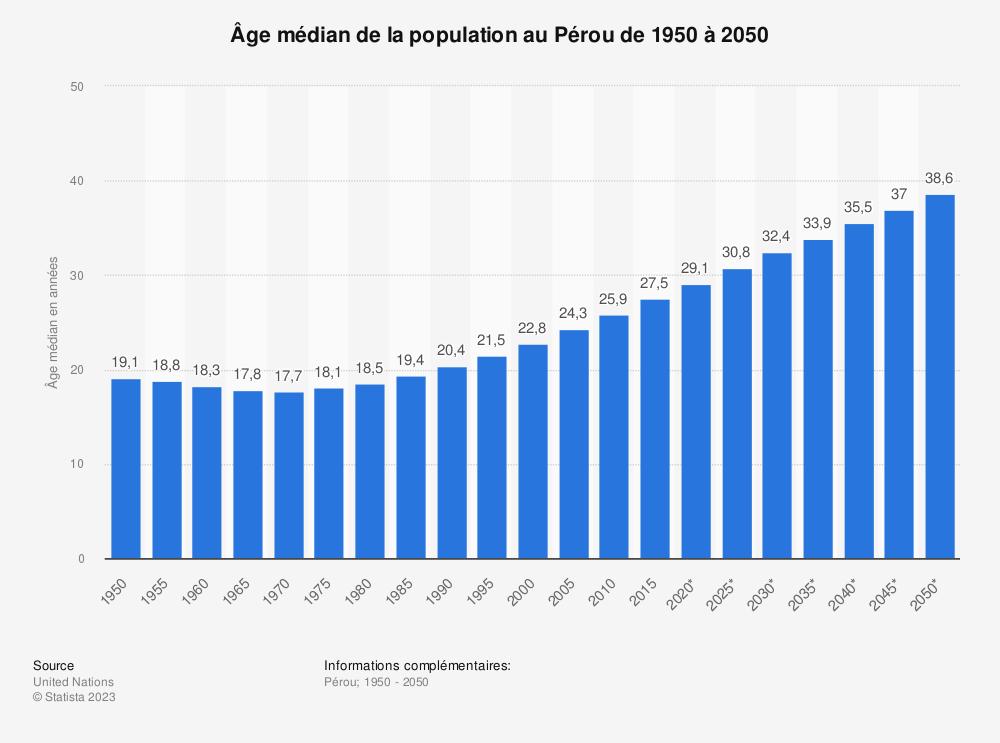 Statistique: Âge médian de la population au Pérou de 1950 à 2050 | Statista