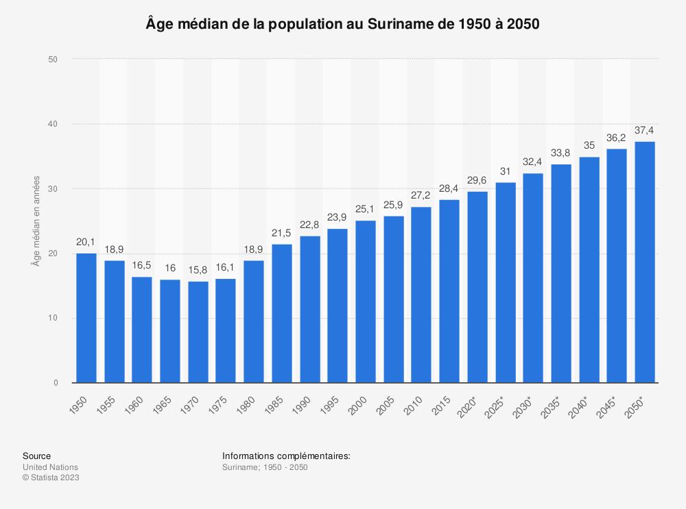 Statistique: Âge médian de la population au Suriname de 1950 à 2050 | Statista