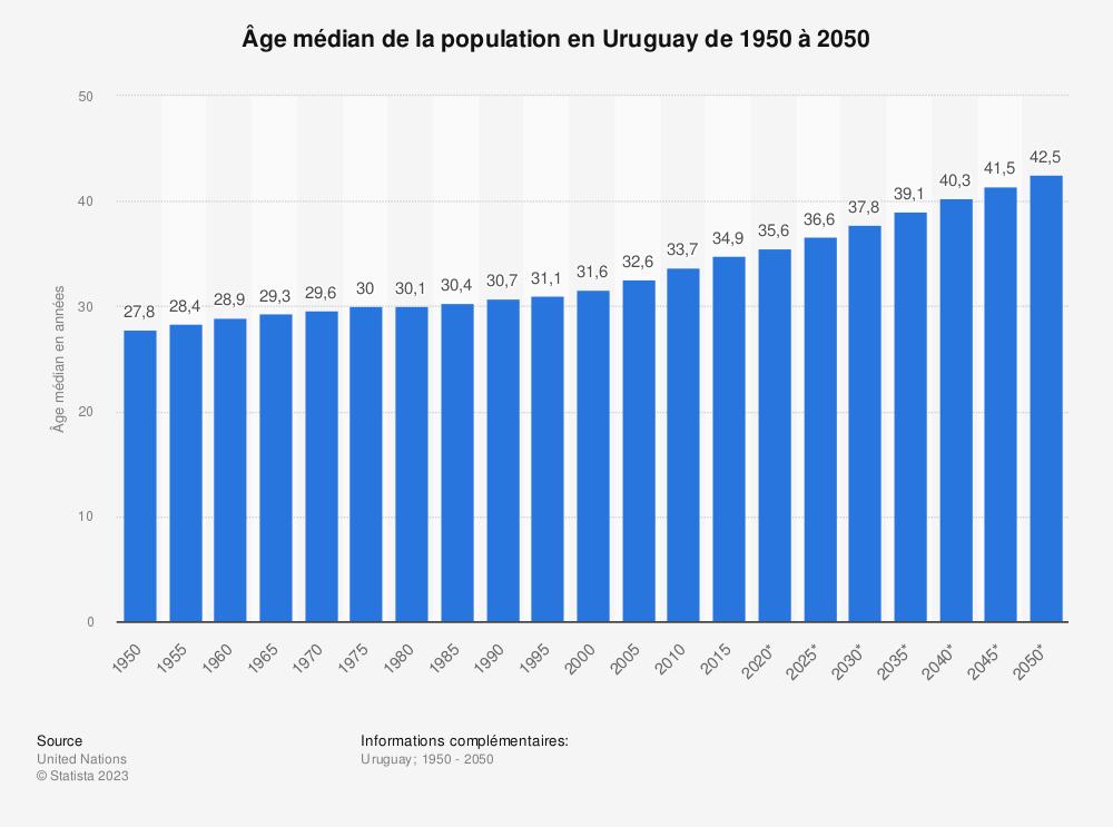 Statistique: Âge médian de la population en Uruguay de 1950 à 2050 | Statista