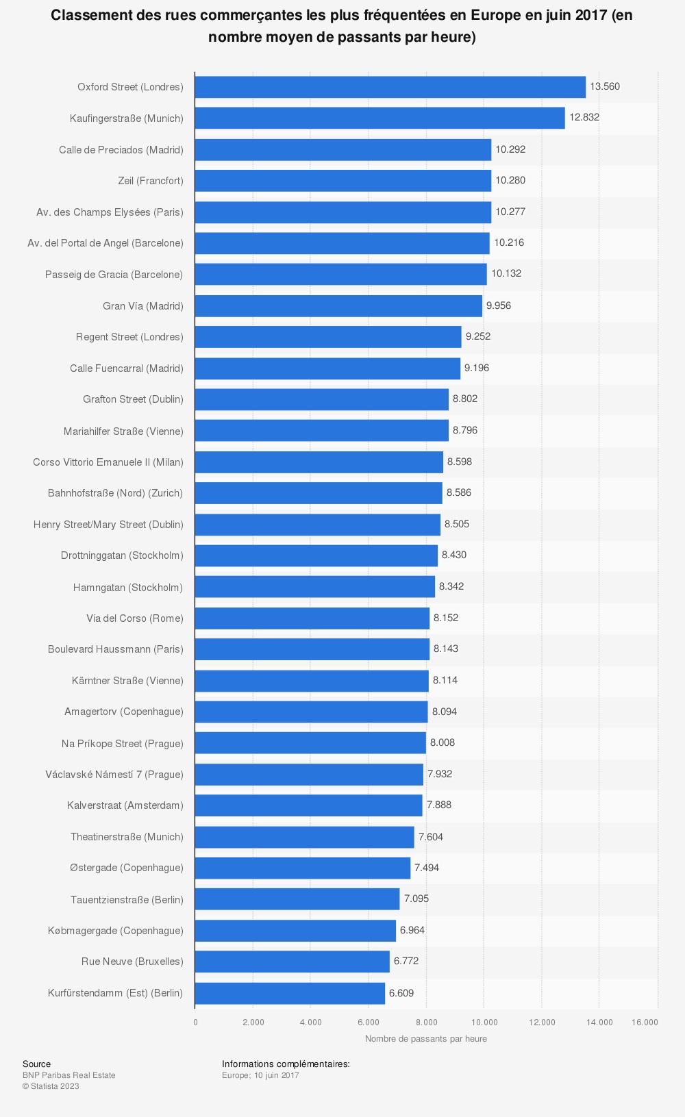 Statistique: Classement des rues commerçantes les plus fréquentées en Europe en juin 2017 (en nombre moyen de passants par heure) | Statista