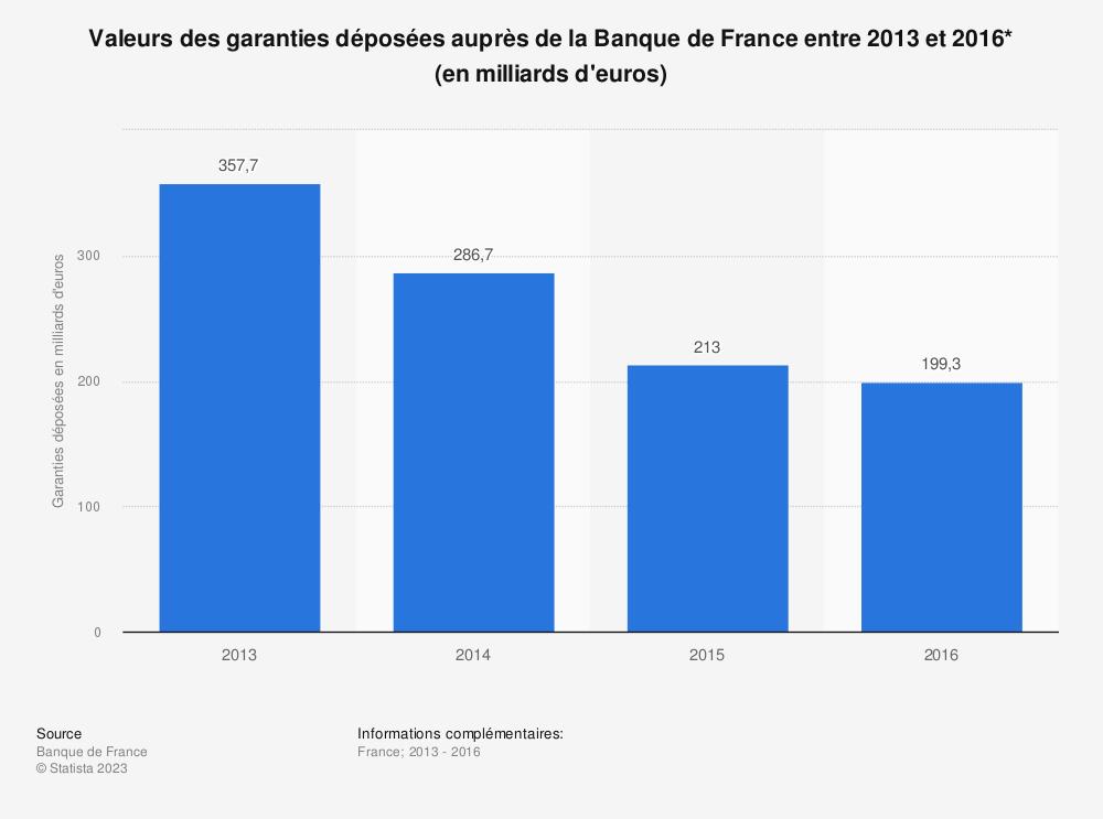 Statistique: Valeurs des garanties déposées auprès de la Banque de France entre 2013 et 2016* (en milliards d'euros) | Statista