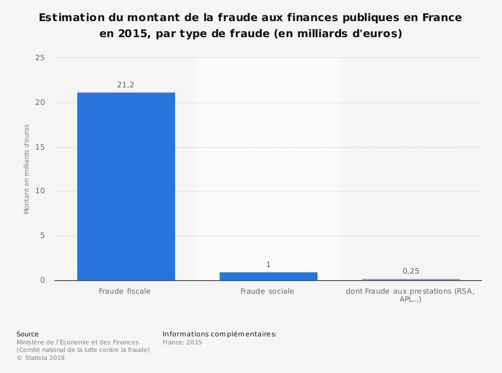 Statistique: Estimation du montant de la fraude aux finances publiques en France en 2015, par type de fraude (en milliards d'euros) | Statista