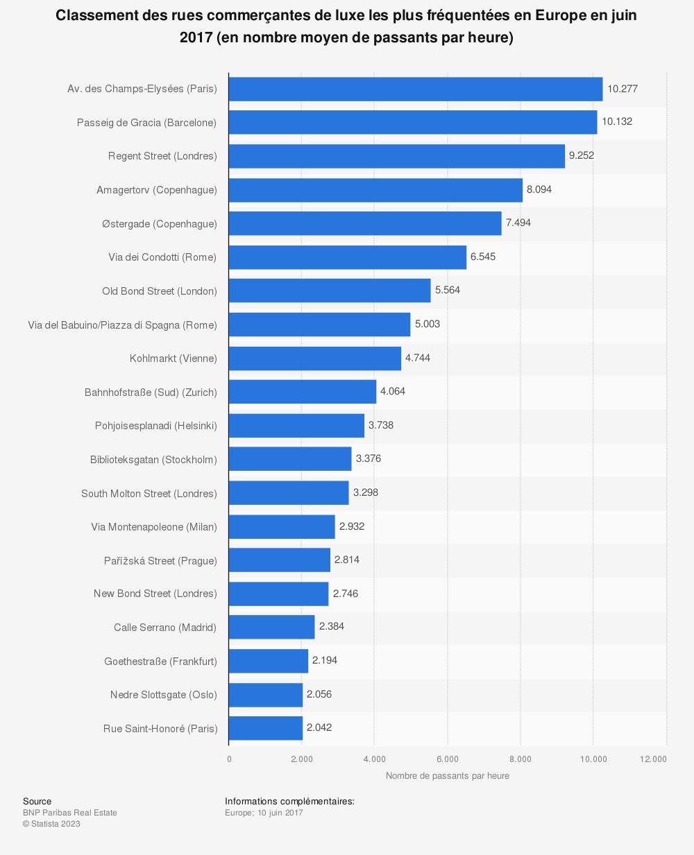 Statistique: Classement des rues commerçantes de luxe les plus fréquentées en Europe en juin 2017 (en nombre moyen de passants par heure) | Statista