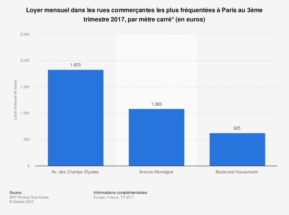 Statistique: Loyer mensuel dans les rues commerçantes les plus fréquentées à Paris au 3ème trimestre 2017, par mètre carré* (en euros)   Statista