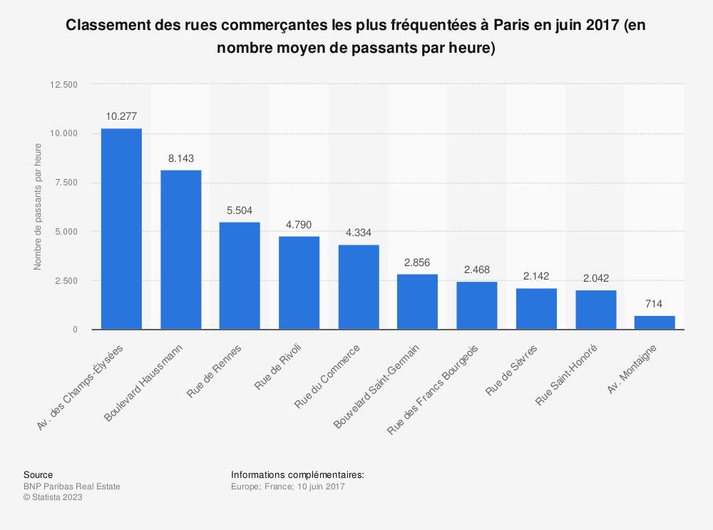Statistique: Classement des rues commerçantes les plus fréquentées à Paris en juin 2017 (en nombre moyen de passants par heure) | Statista