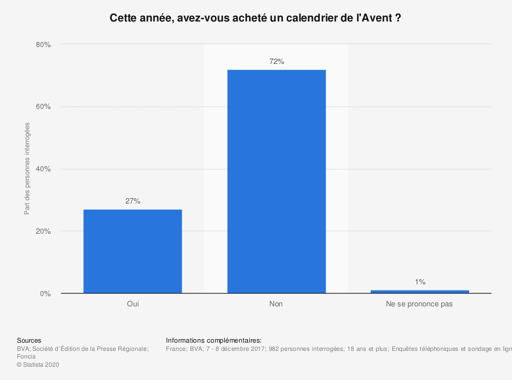 Statistique: Cette année, avez-vous acheté un calendrier de l'Avent ?  | Statista