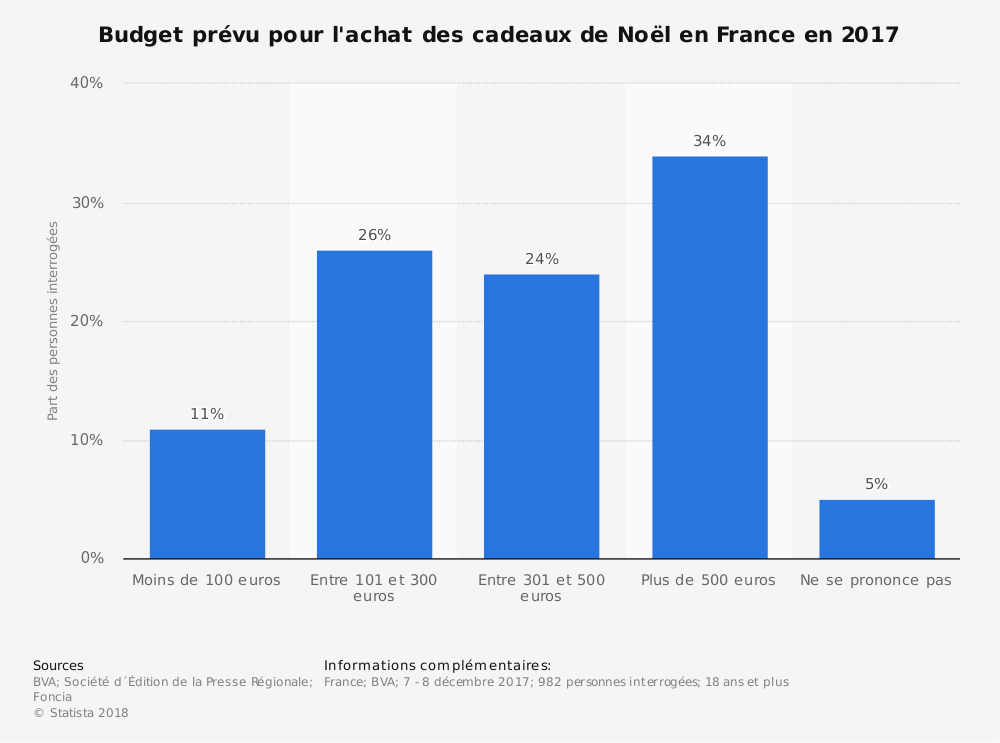 Statistique: Budget prévu pour l'achat des cadeaux de Noël en France en 2017 | Statista