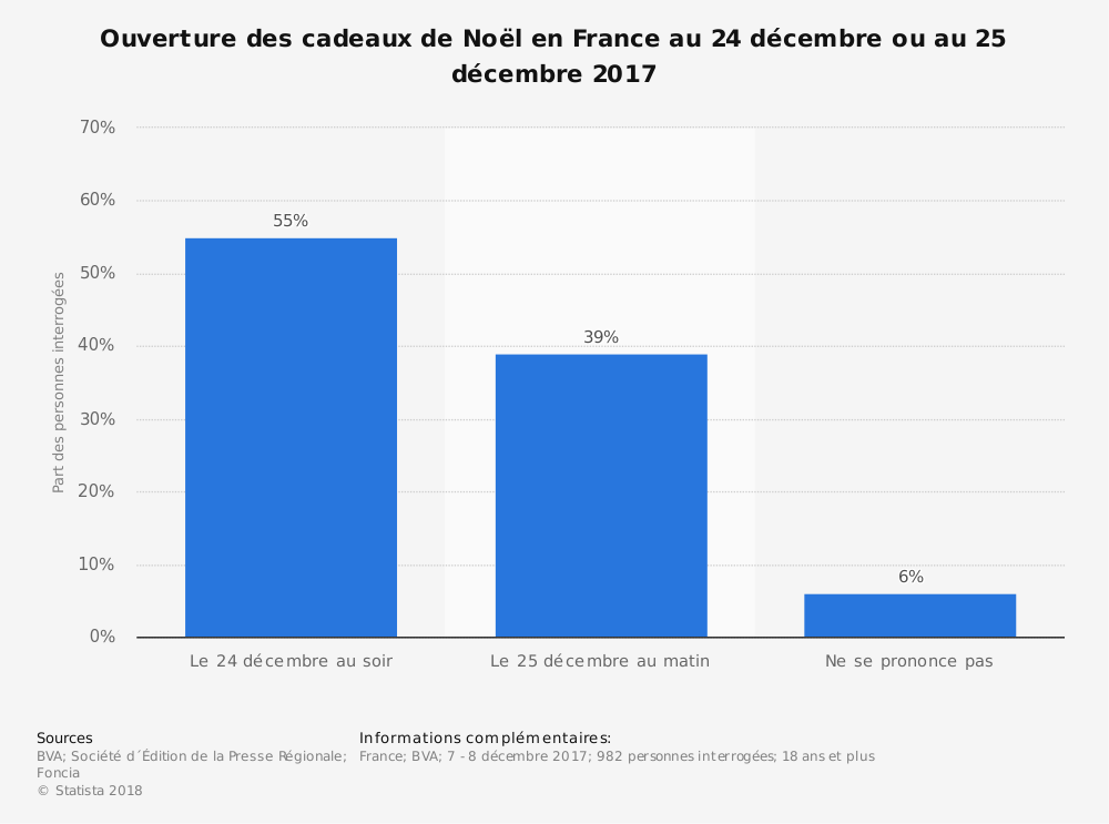 Statistique: Ouverture des cadeaux de Noël en France au 24 décembre ou au 25 décembre 2017 | Statista
