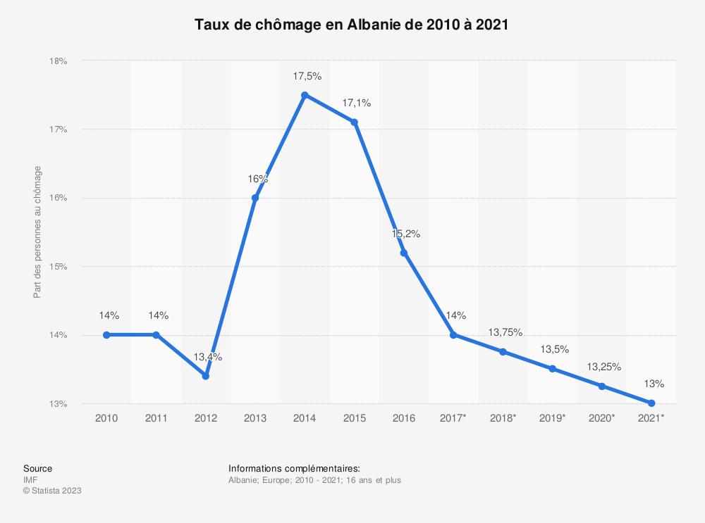 Statistique: Taux de chômage en Albanie de 2010 à 2021 | Statista