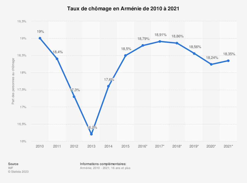 Statistique: Taux de chômage en Arménie de 2010 à 2021 | Statista