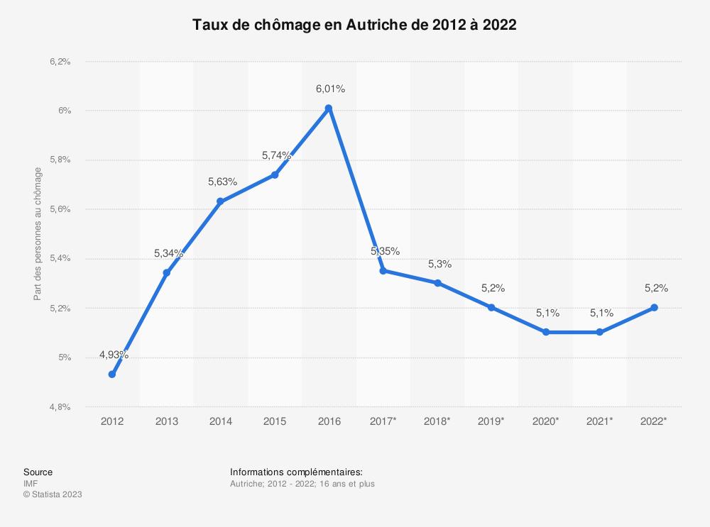 Statistique: Taux de chômage en Autriche de 2012 à 2022 | Statista