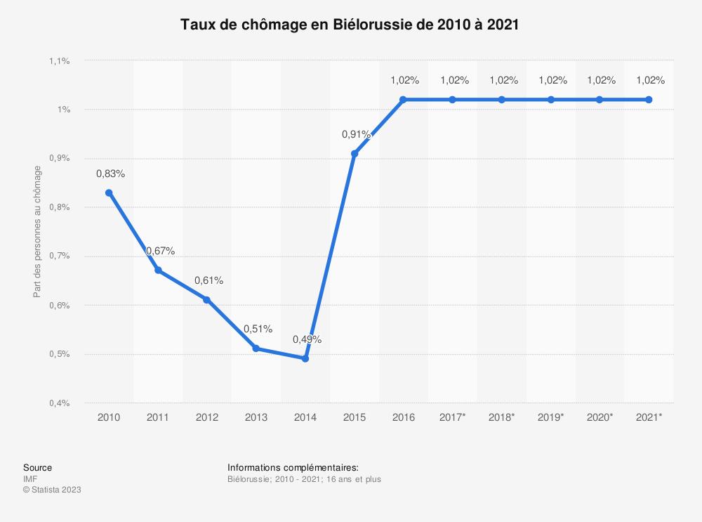 Statistique: Taux de chômage en Biélorussie de 2010 à 2021 | Statista