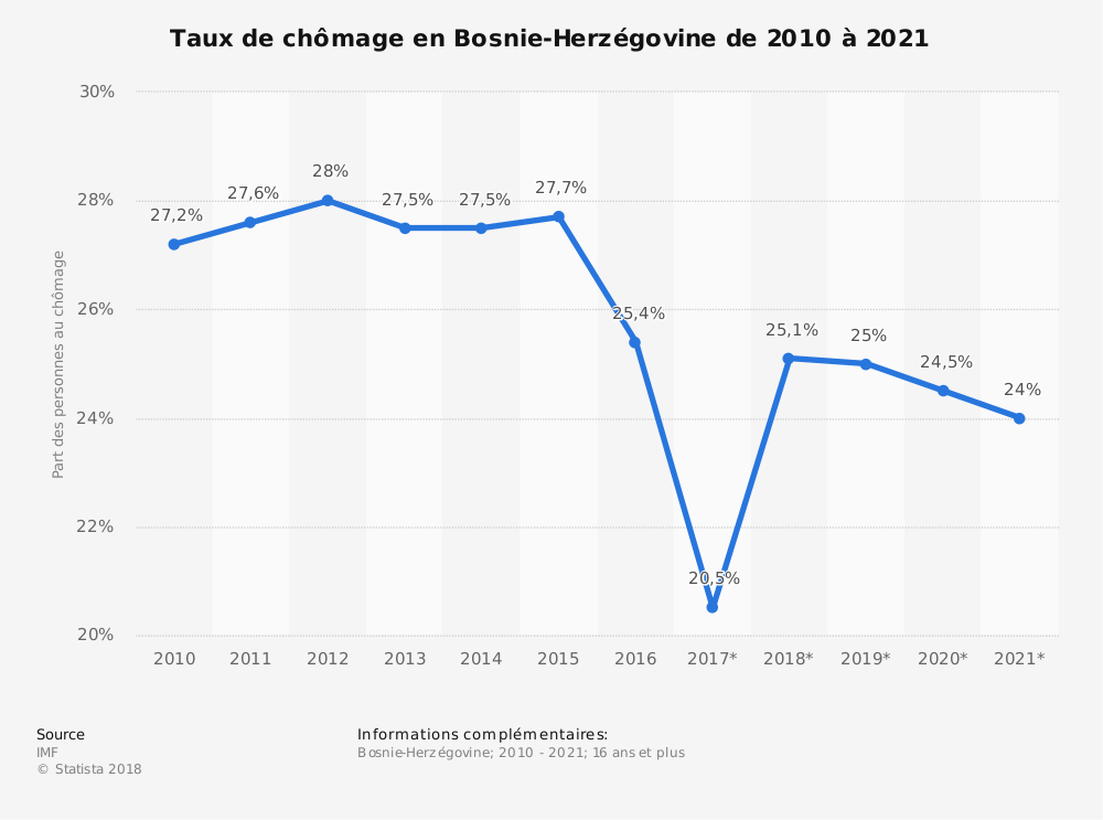 Statistique: Taux de chômage en Bosnie-Herzégovine de 2010 à 2021 | Statista
