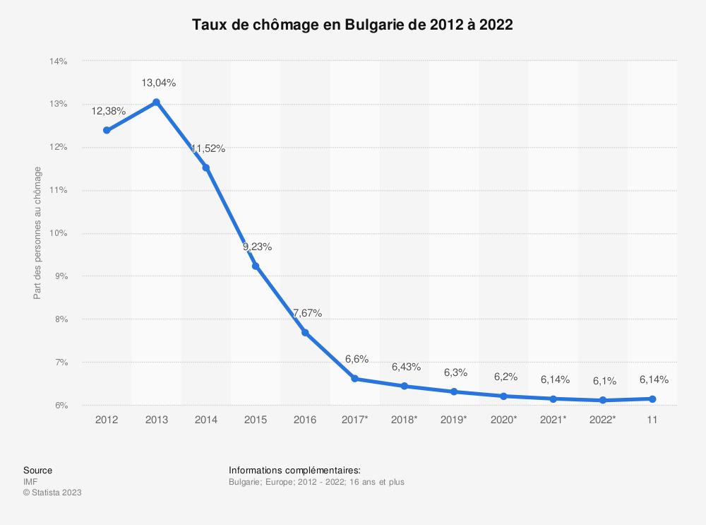 Statistique: Taux de chômage en Bulgarie de 2012 à 2022 | Statista
