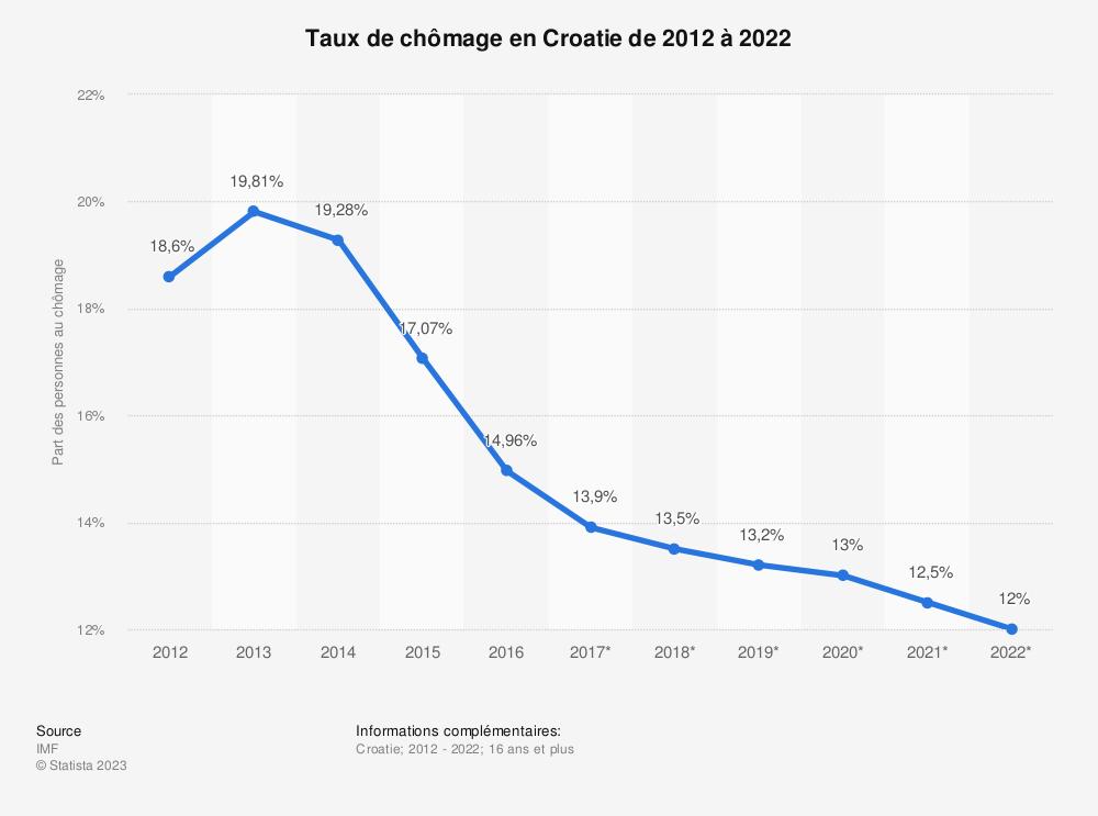Statistique: Taux de chômage en Croatie de 2012 à 2022 | Statista