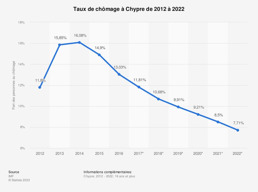 Statistique: Taux de chômage à Chypre de 2012 à 2022 | Statista