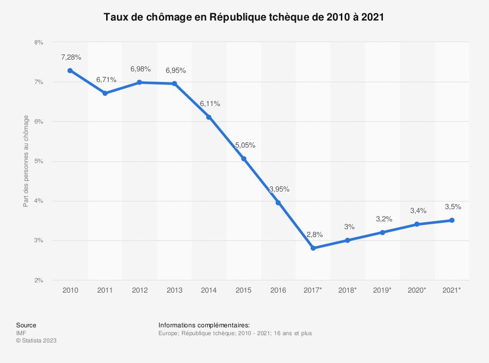 Statistique: Taux de chômage en République tchèque de 2010 à 2021 | Statista