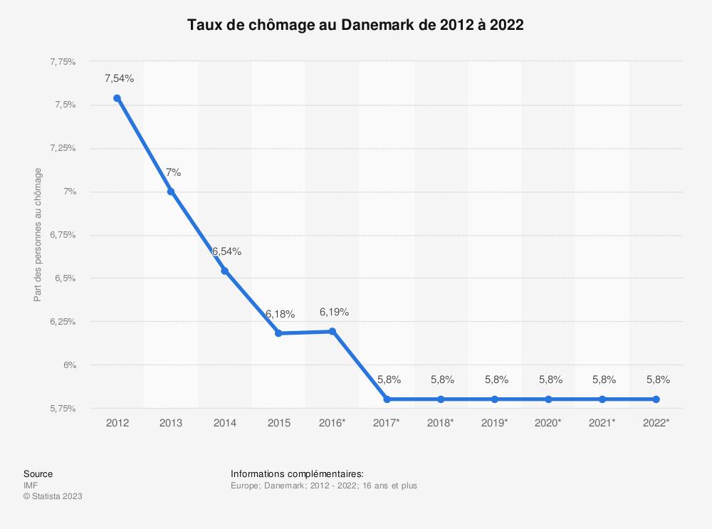 Statistique: Taux de chômage au Danemark de 2012 à 2022 | Statista