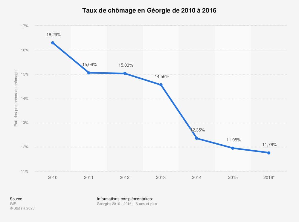 Statistique: Taux de chômage en Géorgie de 2010 à 2016 | Statista